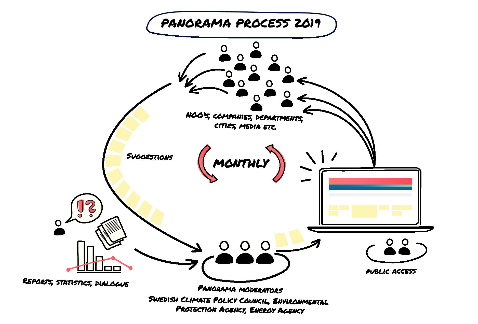 Panorama Process 2019