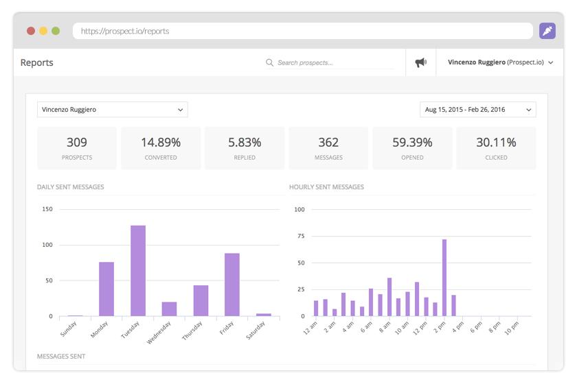 Sales Engagement analytics report within Prospect.io