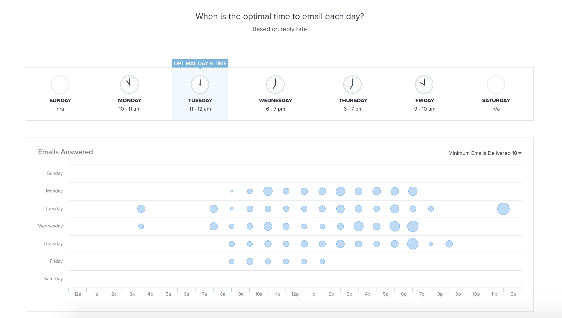 Get insights in which time is the to email a prospect