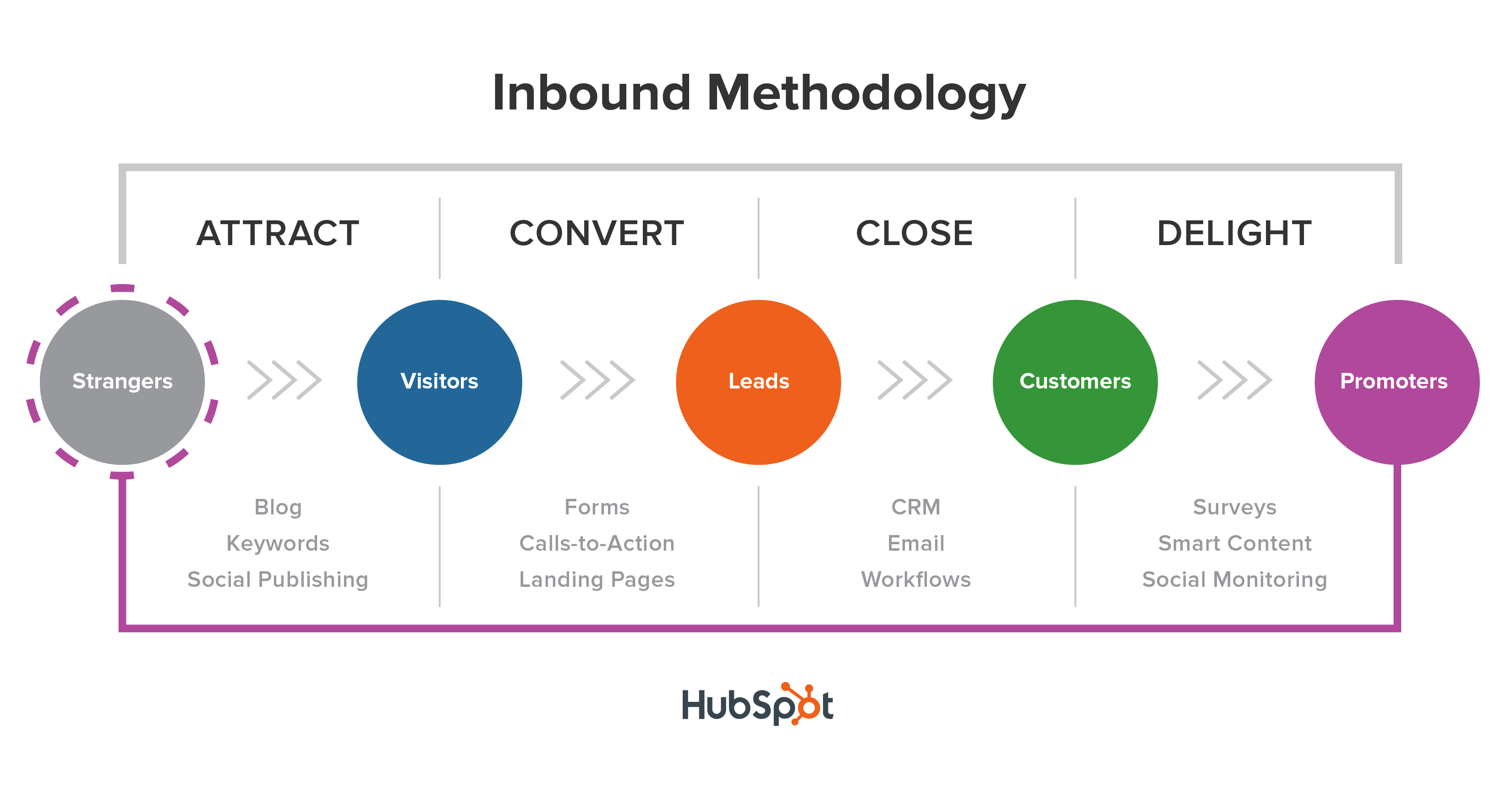Easy explanation of what SEO is by Hubspot