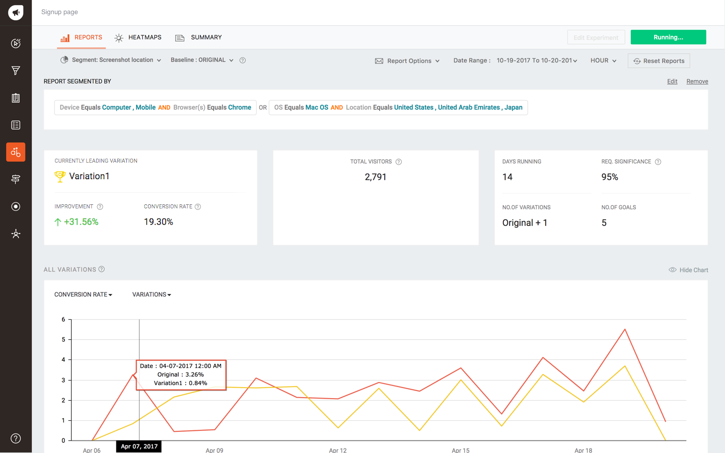 Get insights in all your marketing campaigns with the freshmarketer dashboard