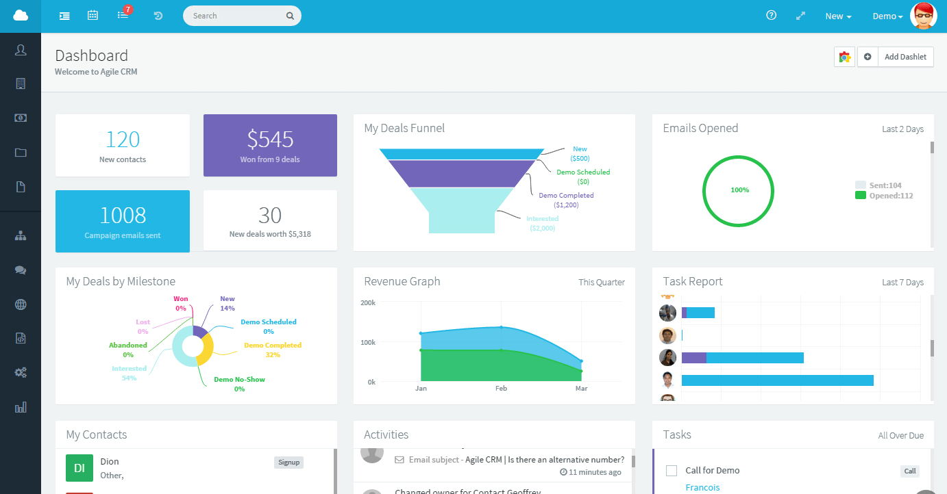 Screenshot of the AgileCRM dashboard function where you will get insights in your sales pipeline