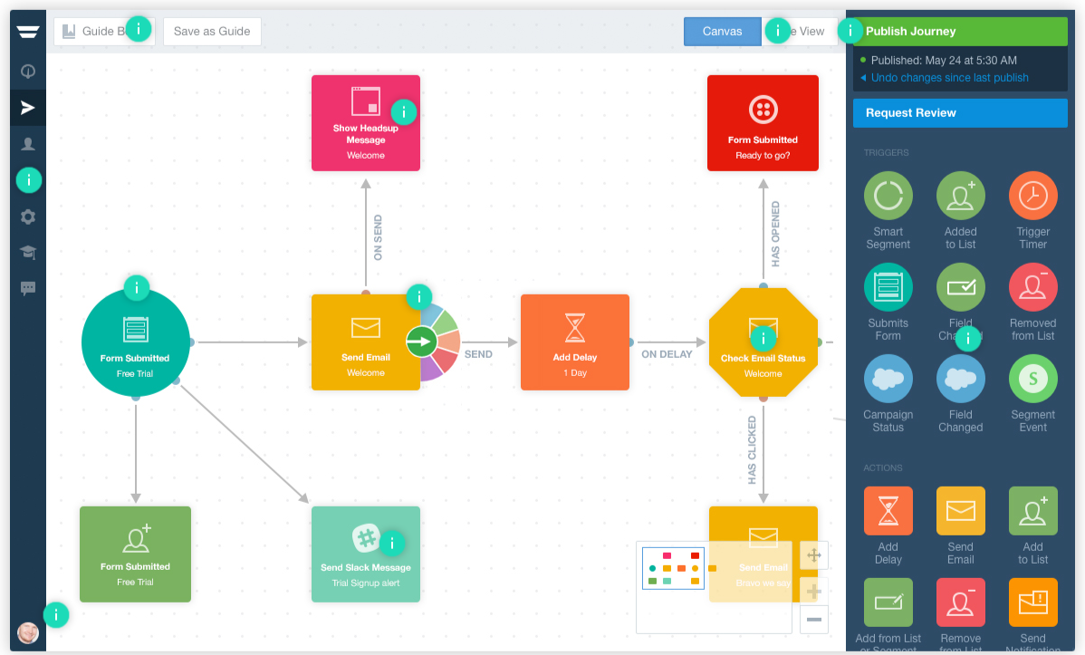 Visual on how you can setup your marketing automation and how it fits in your current processes