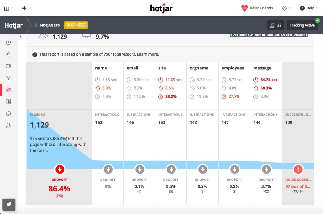 Get insights in the bigger statistics and form analysis via Hotjar
