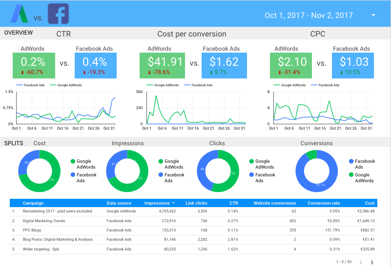 Insight of a Google Data Studio sheet with combined analytics from Google and Facebook ads