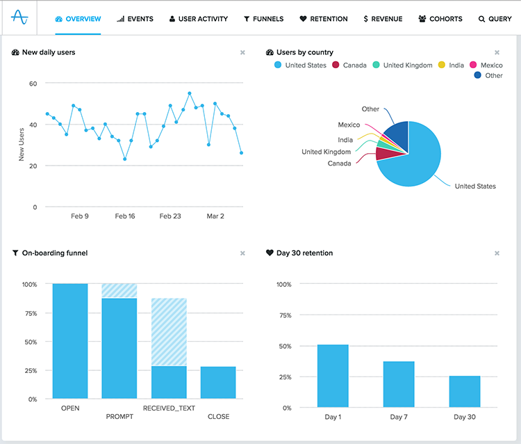 Get insights of onboarding, retention and usage via Amplitude
