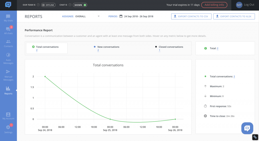 See how your customer support is performing with the right analytics
