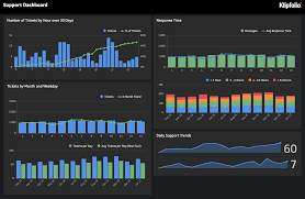 A full klipfolio dashboard screenshot with combined data points