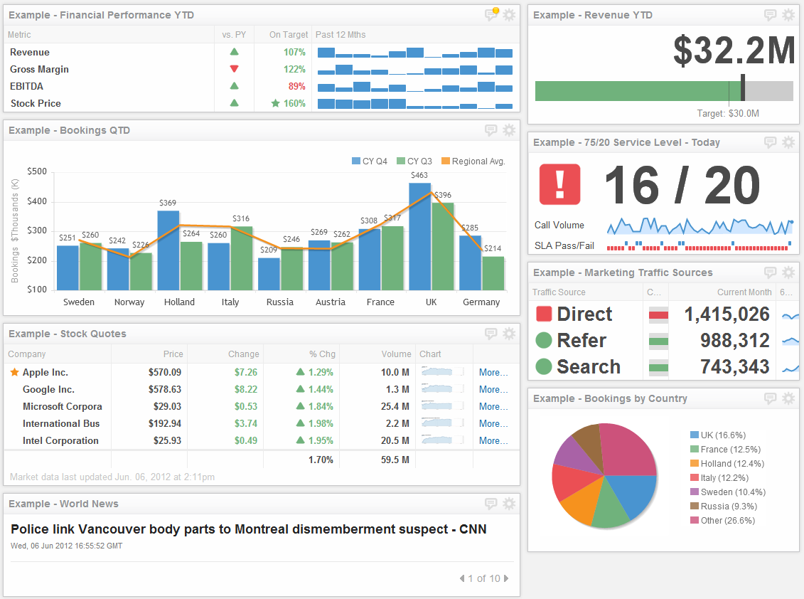 A digital marketing dashboard example within Klipfolio