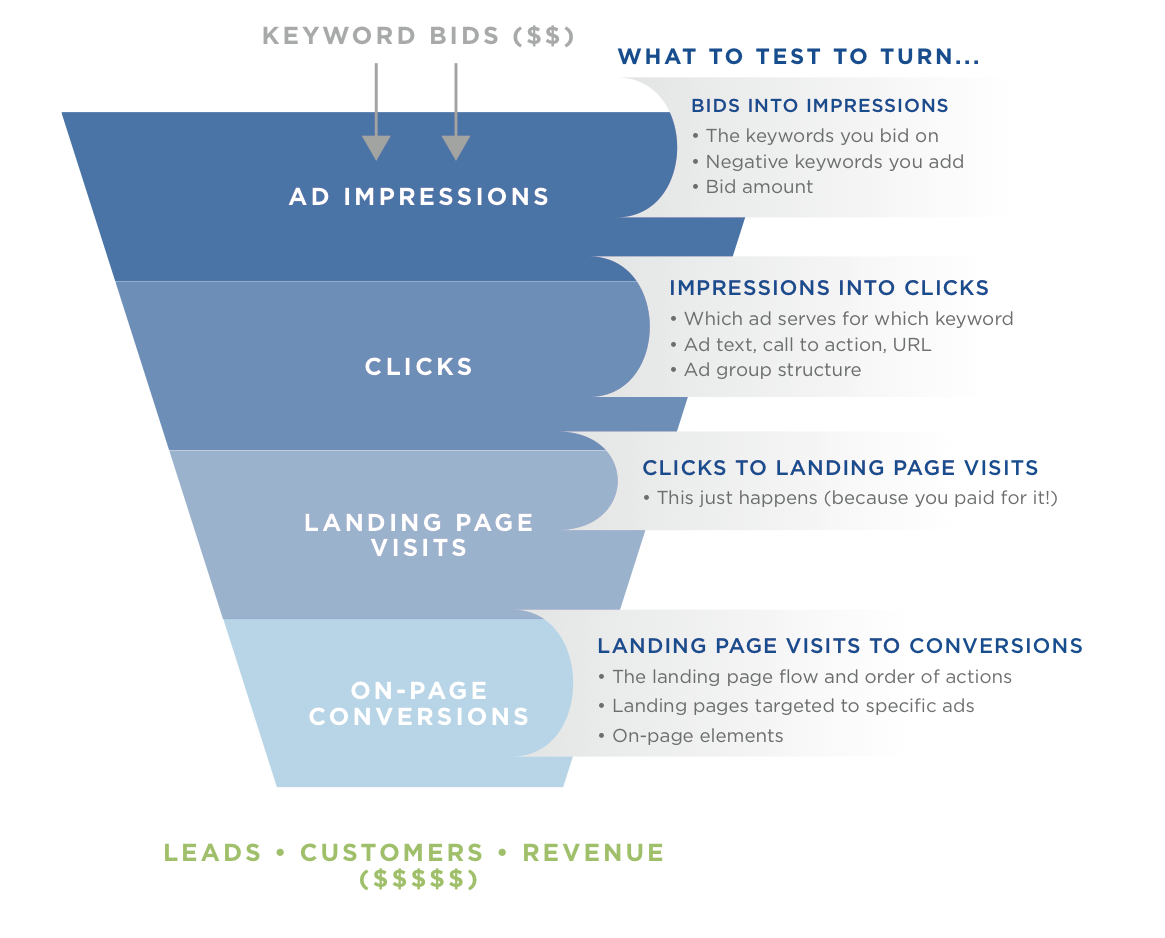See how B2B ads can drive sales through the funnel