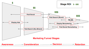 See the marketing funnel and the different stages