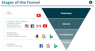 See how the stages of Top of Funnel look like plus which platform is best