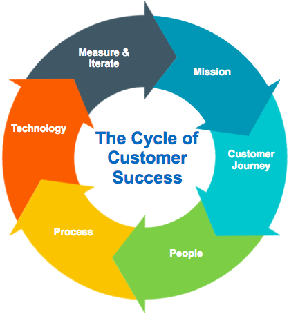 The cycle of customer success visual.