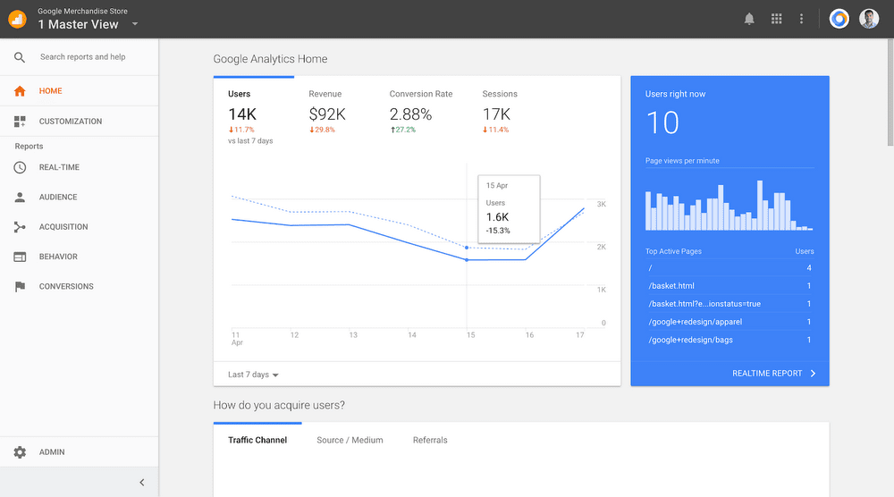 Screenshot of the Google Analtyics dashboard