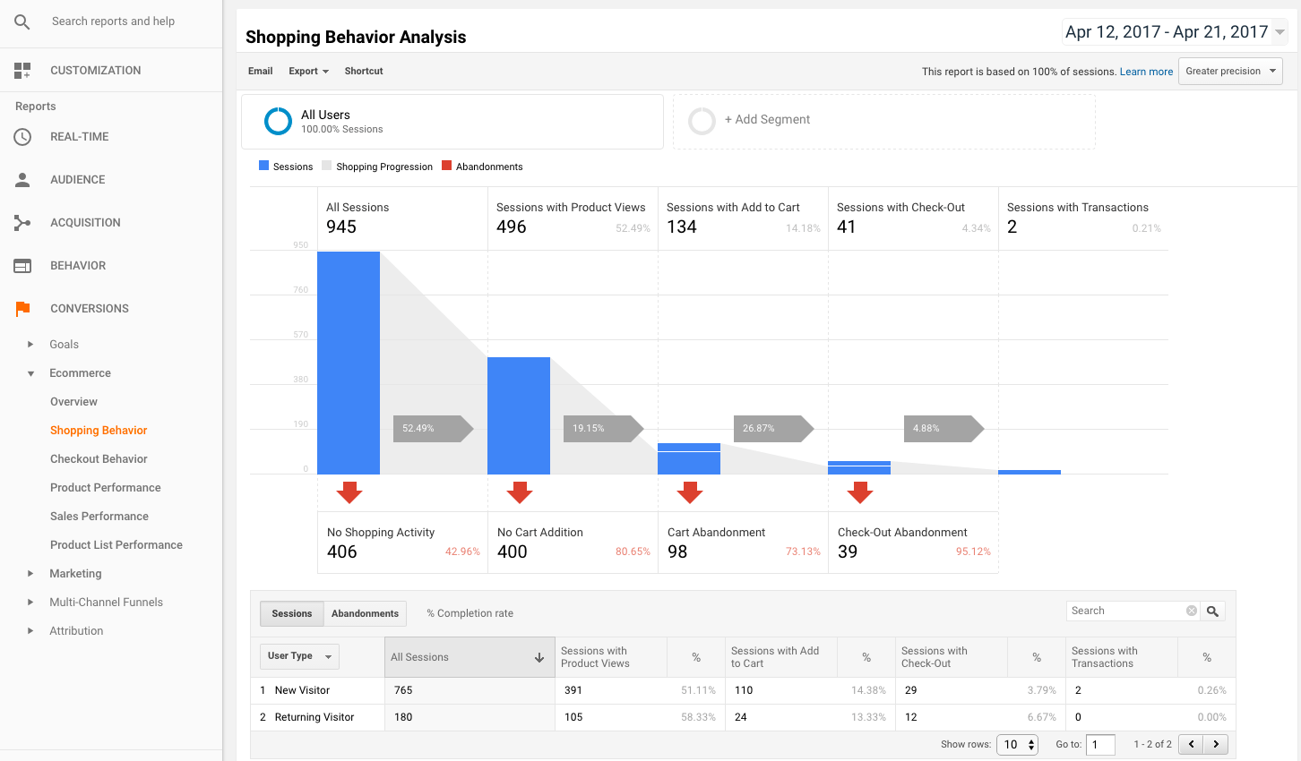 Get shopping behavior insights using Google Analytics