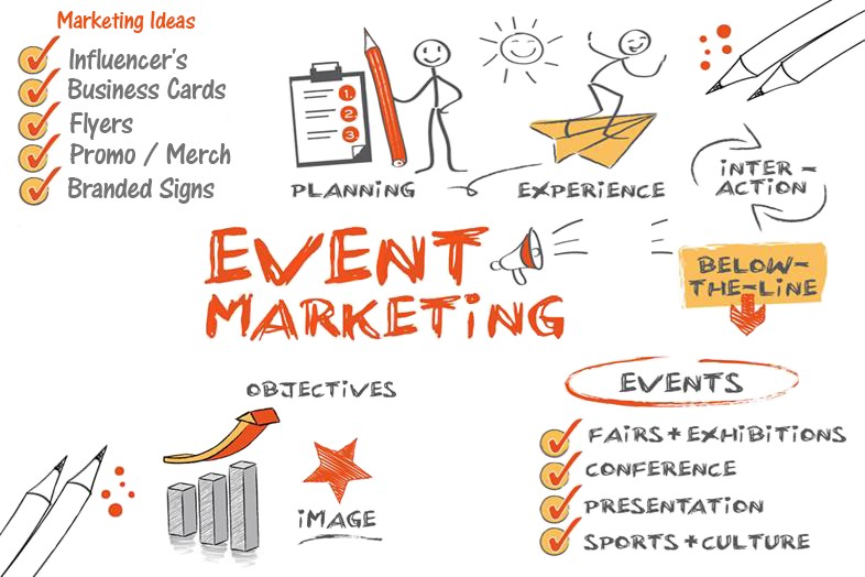 What is Event Marketing and what should you prepare for it