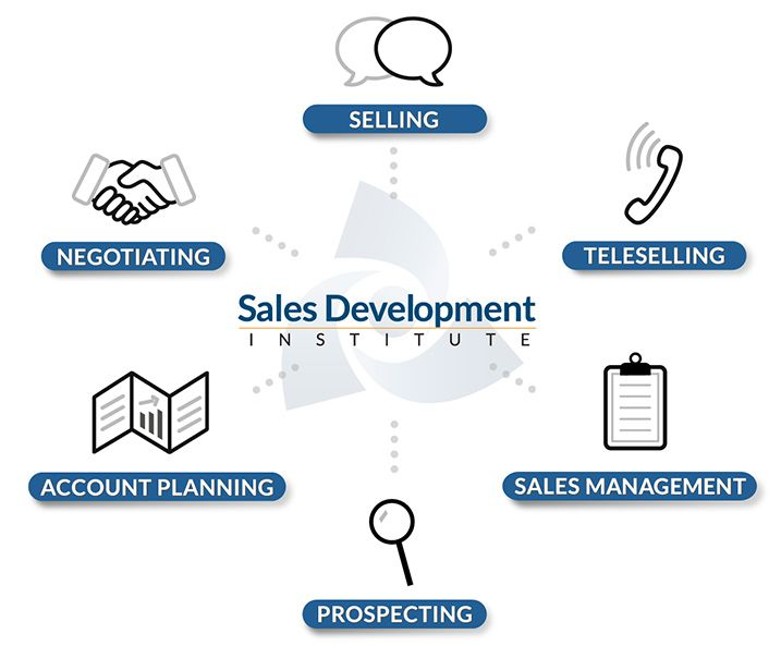 Parts of the Education for Sales