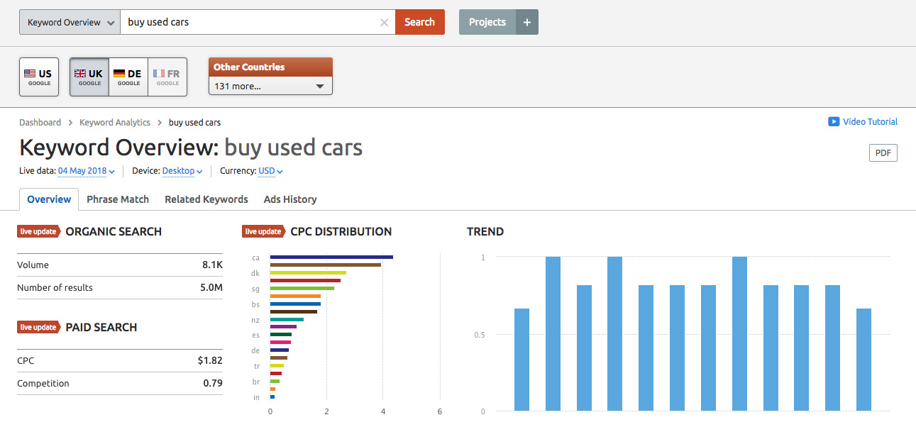 Do keyword research with SEMrush to search volume and the average CPC