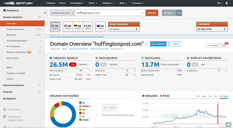 Get insights in how your domain is performing based on search, backlinks and paid advertisement