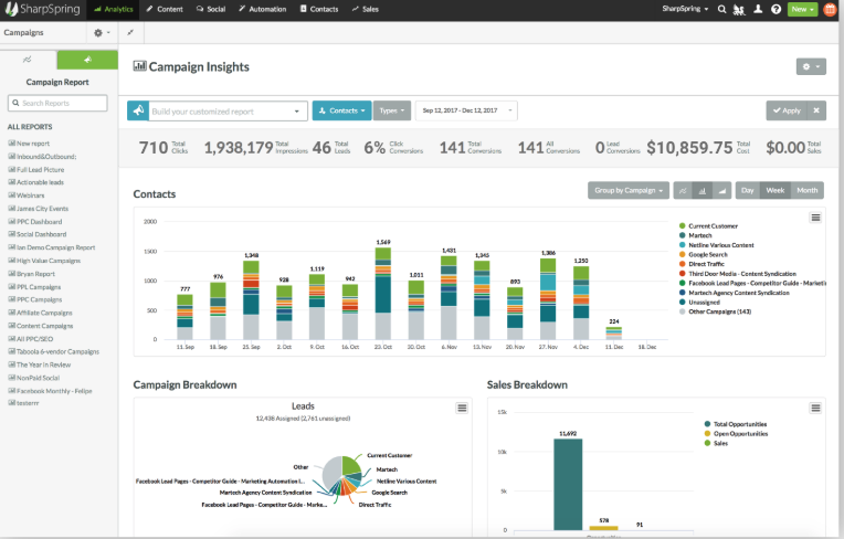 Get a clear overview of your marketing campaigns by using Sharpsping