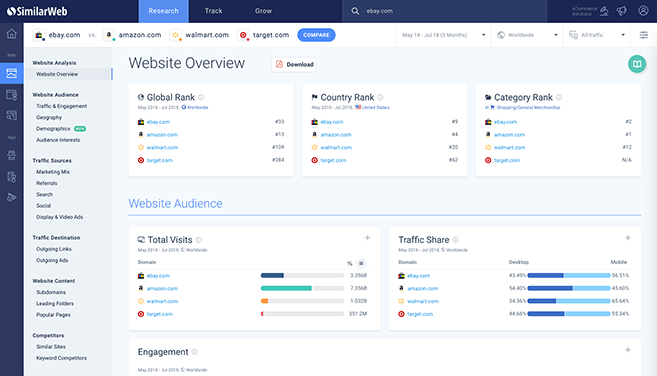 Get insights in your competitors traffic by using Similarweb