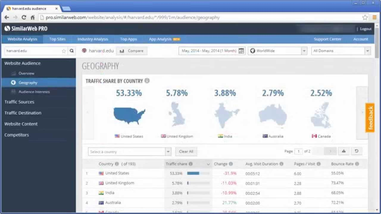 Get website analytics on your competitors website with similarweb