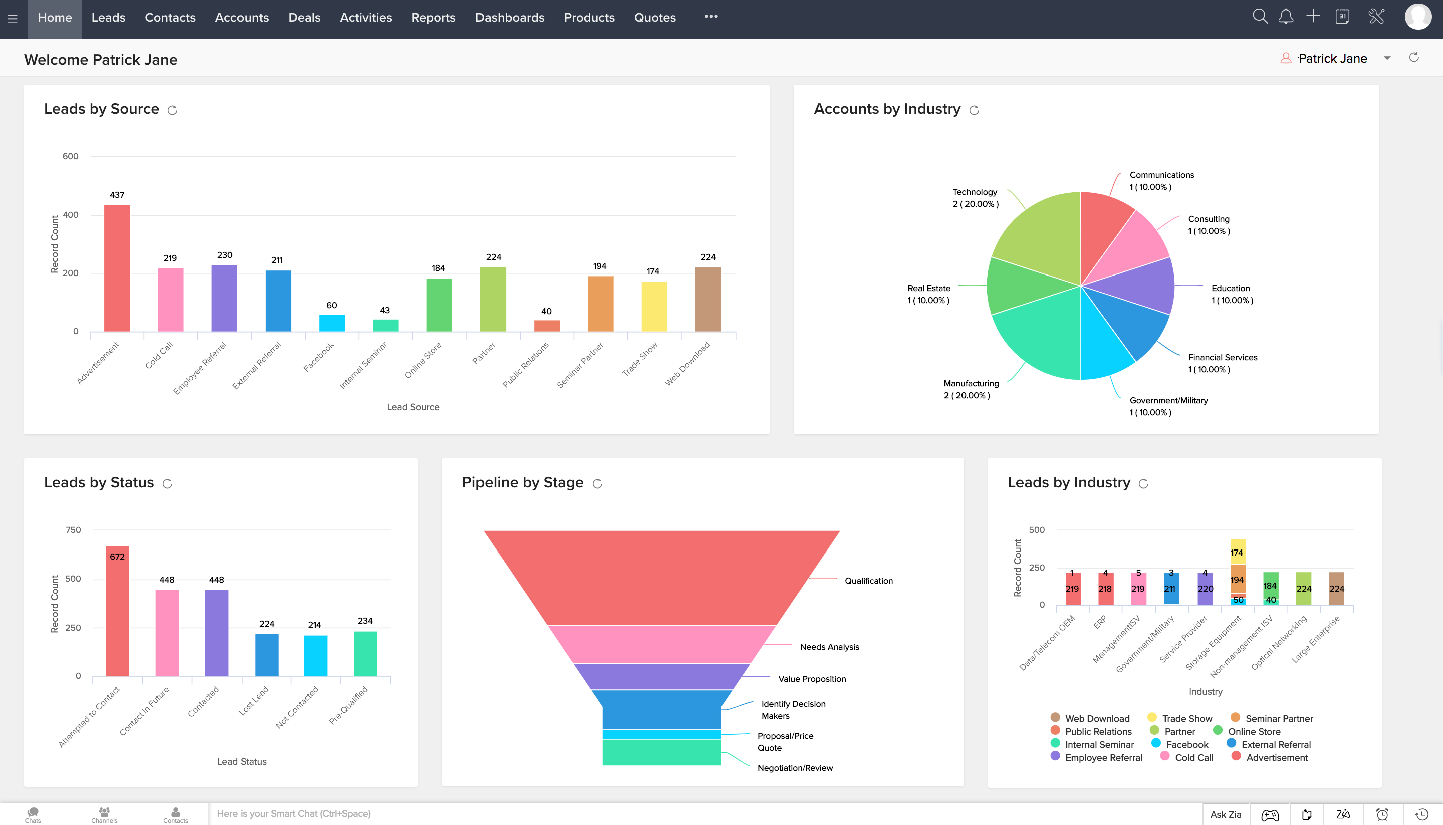See your sales funnel insights in one overview within Zoho CRM
