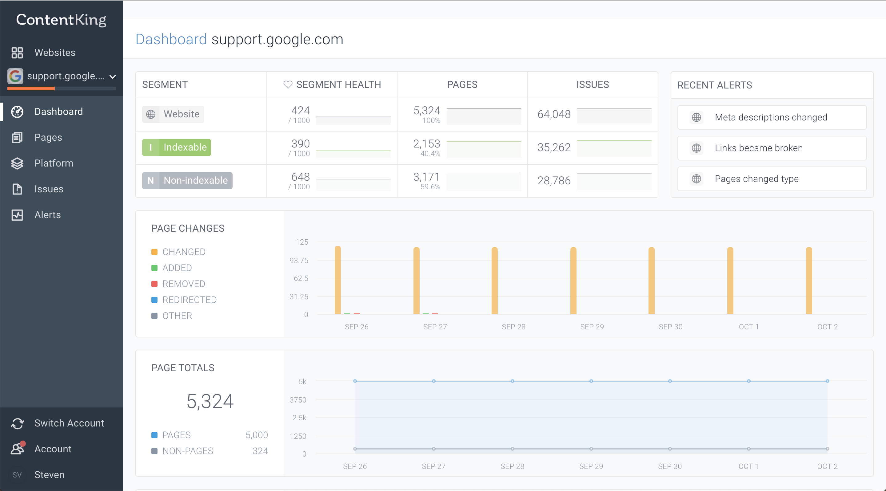 the ContentKing dashboard will give you clear insights in how your website is performing on the technical SEO part