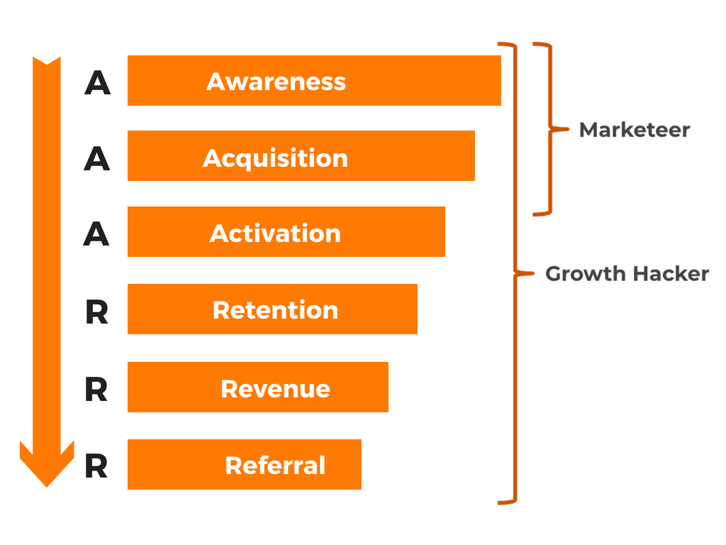 Difference between marketer and Growth hacker based on the pirate funnel