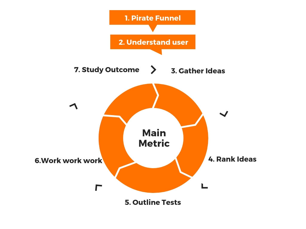 Growth Hacking model from Growth Tribe