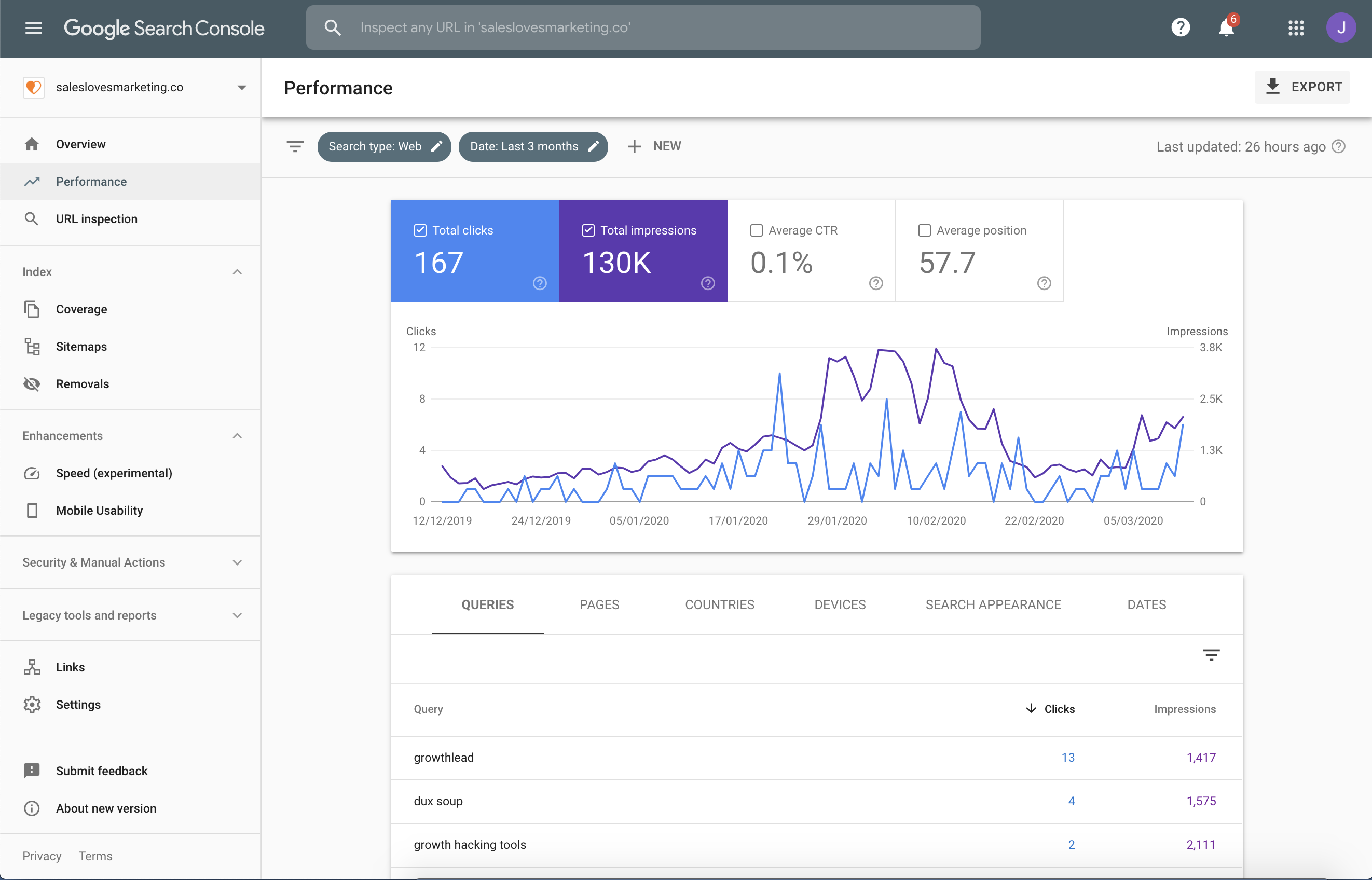 Screenshot of the Google Search Console dashboard with everything you need to know about how people are finding your website