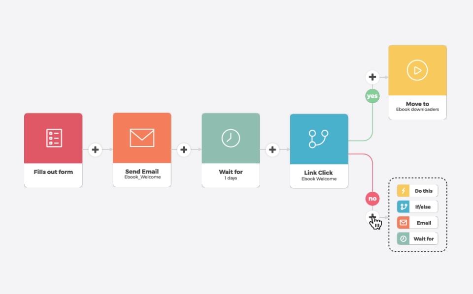 Add automation to your marketing campaigns with Automizy