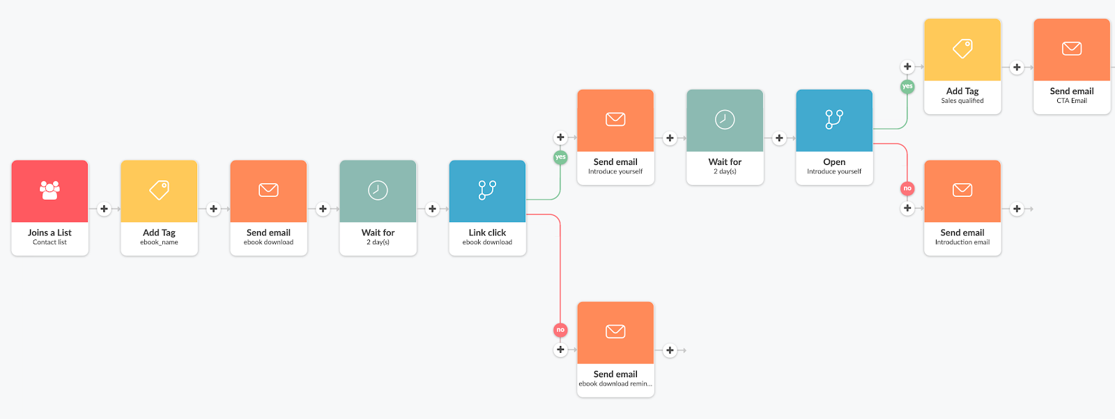 Overview of the automations you can setup for your marketing campaigns