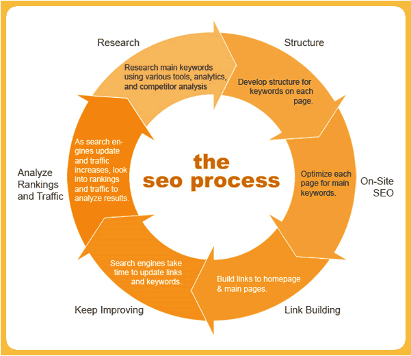 SEO process for content optimizing by Neil Patel.