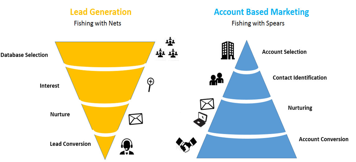 Lead generation vs account based marketing by Neil Patel (UberSuggest founder)
