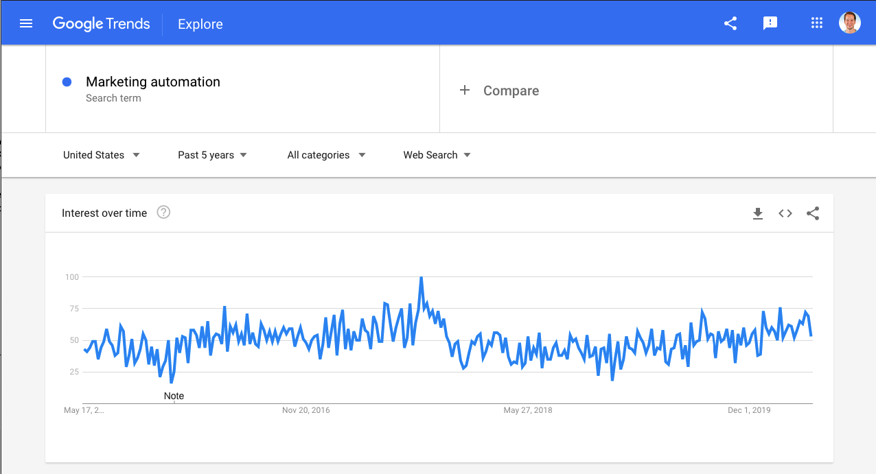 Screenshot of Marketing Automation trends from Google Trends in the last 5 year
