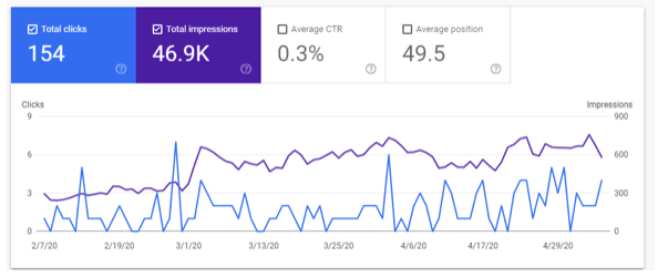 Screenshot of Google Search Console Impressions and CTR