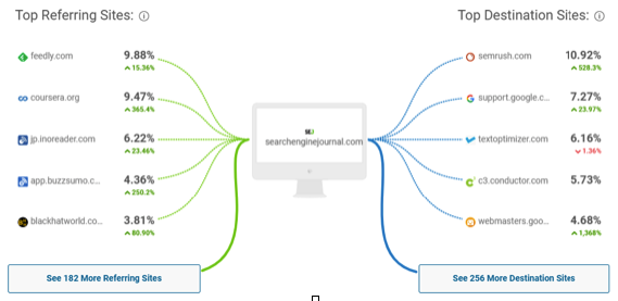 Screenshot of the tool similarweb on the segmentation of Searchenginejournal.com