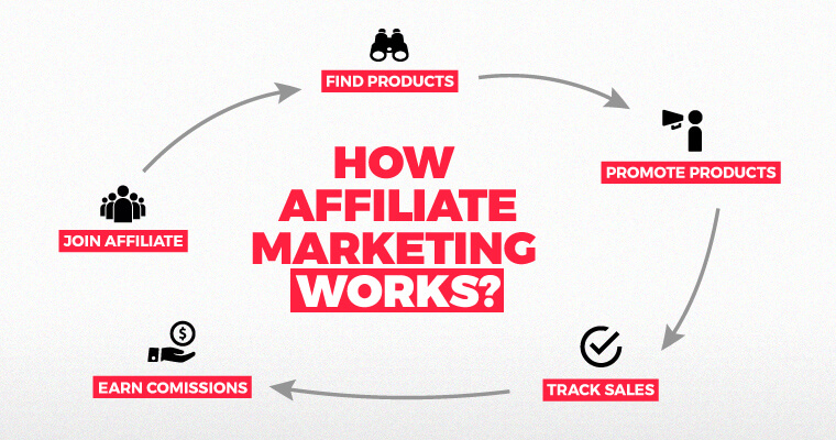 How does affiliate marketing works?