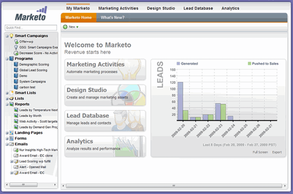 Get a marketing overview with the Marketo dashboard