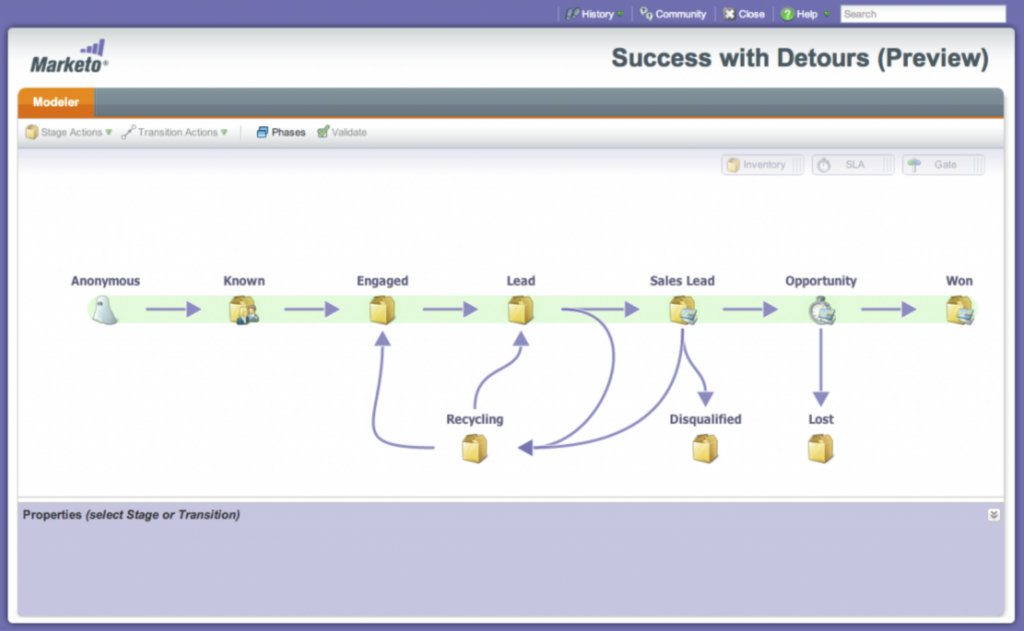 create marketing automation flows with Marketo