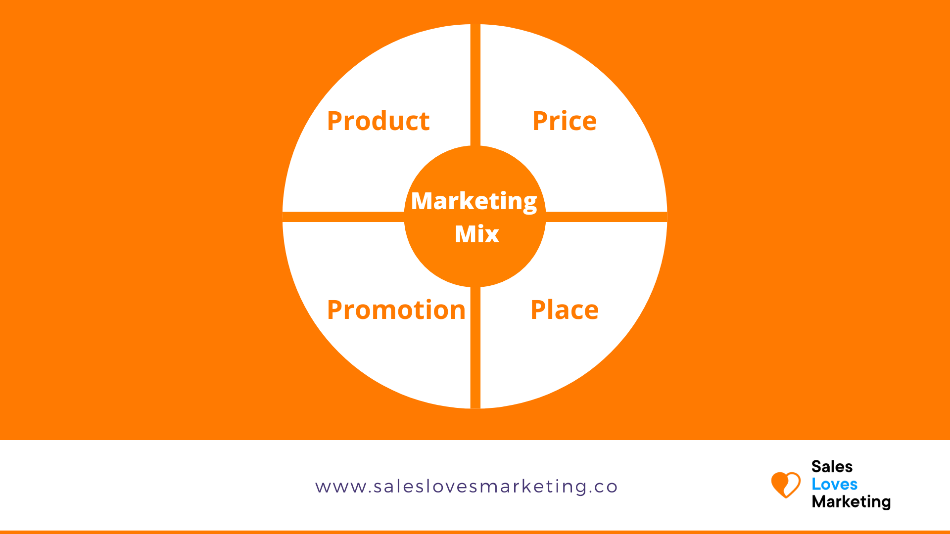 Marketing mix with four p's explained.
