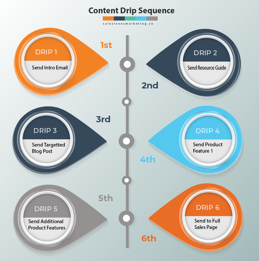 Explanation on how a content drip sequence can look
