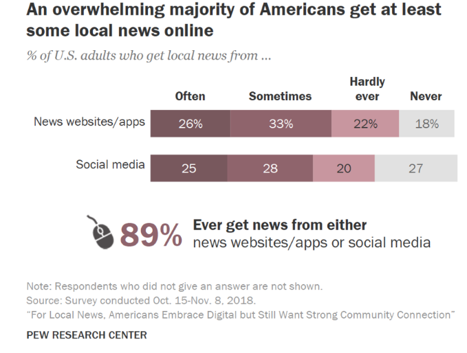 How americans read their (local) news, results by pew research center.