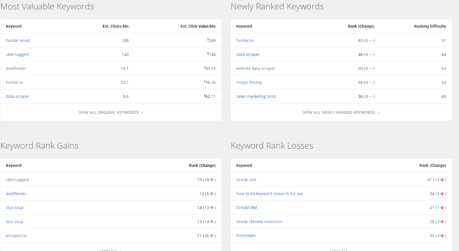 Get insights in all your keywords and how they are performing and changing in the SERP results