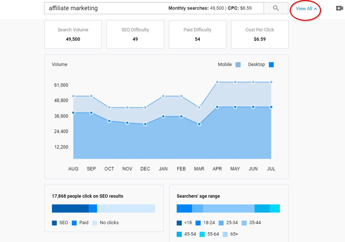 Ubersuggest screenshot with search volumes on affiliate marketing