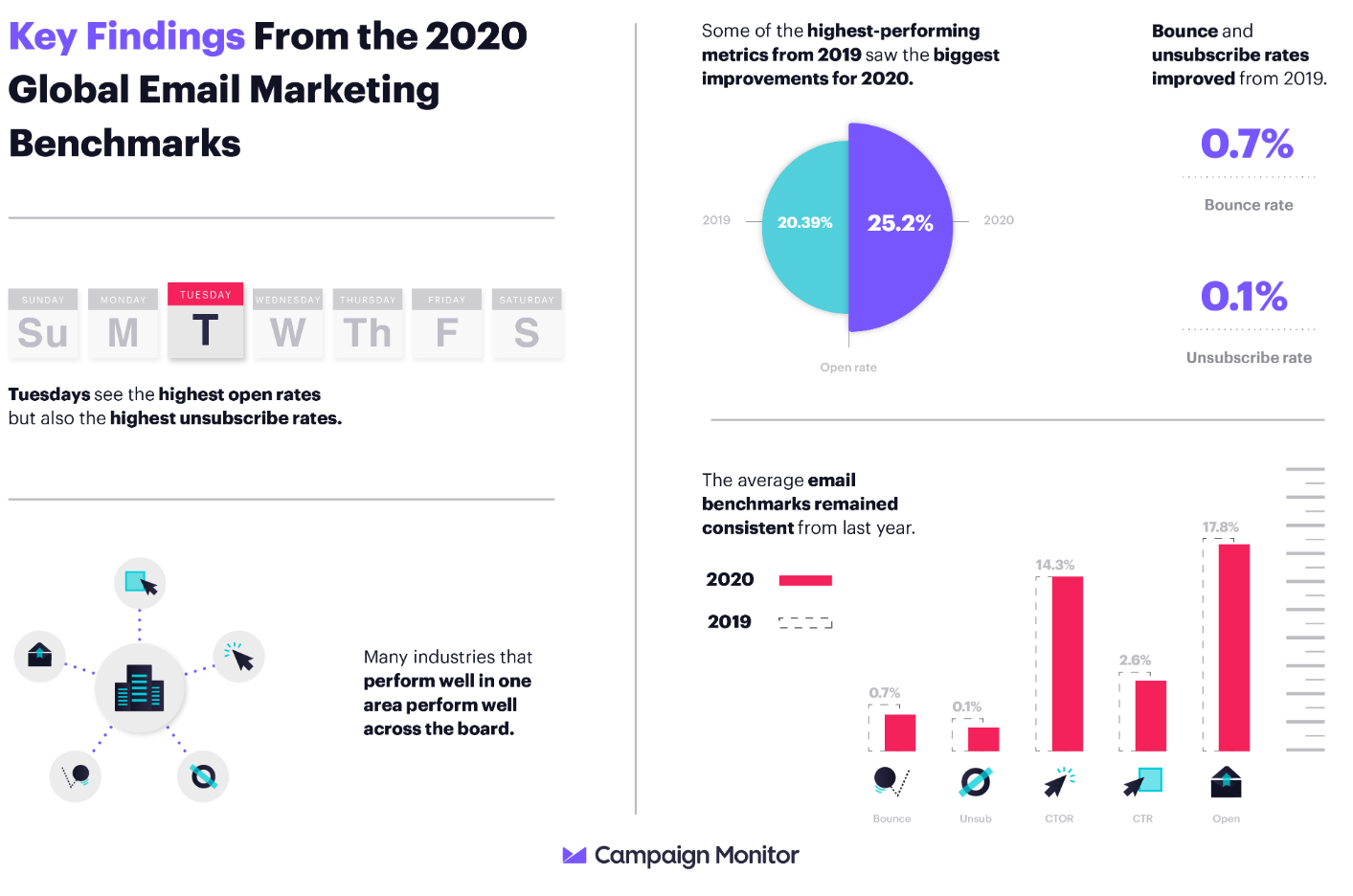 Key findings from the 2020 email marketing benchmarks