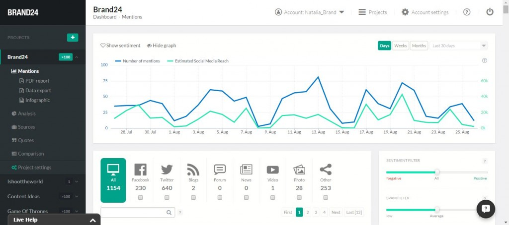 See all your brand mentions within one dashboard with Brand24