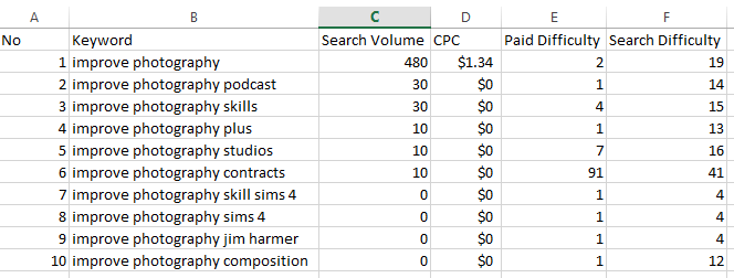 compare keywords against eachother based on search volume, cpc, and difficulty