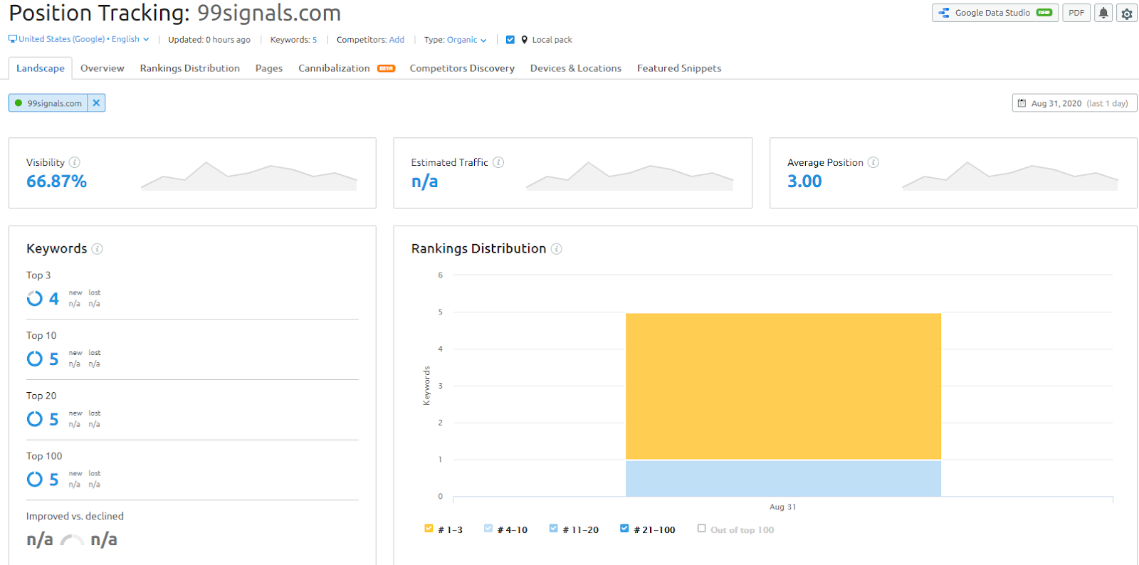Keep track of your site with SEMrusk Rank tracking